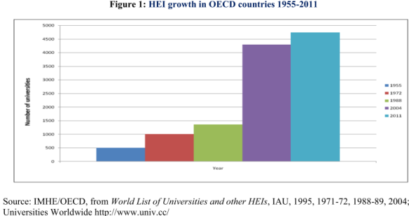 HEI growth in OECD